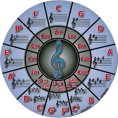 View larger image of Circle Of Fifths Coaster