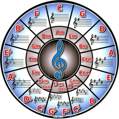 View larger image of Circle of Fifths Mouse Pad