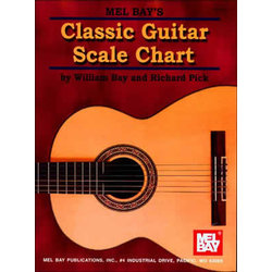 Music: Classic Guitar Scale Chart