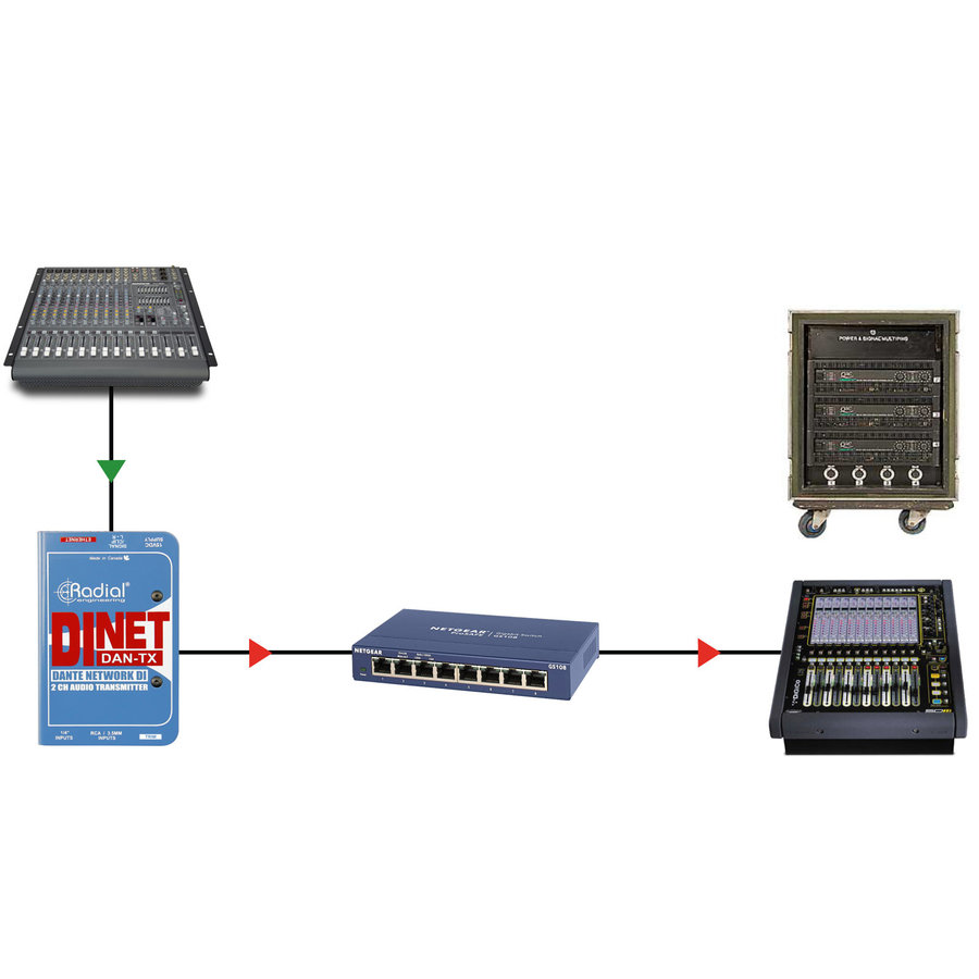 View larger image of Radial DiNET DAN-TX 2-Channel Dante Network Transmitter