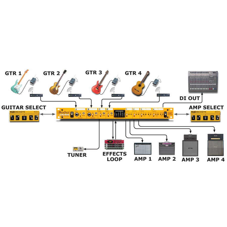 View larger image of Radial JX44 Guitar Signal Manager