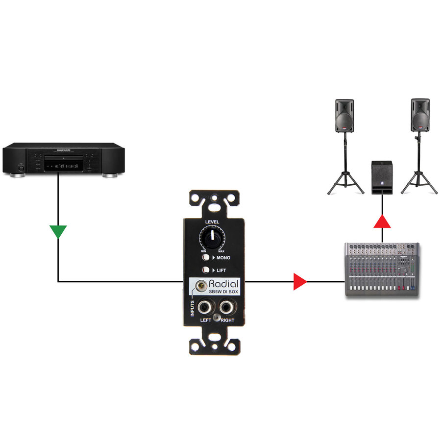 View larger image of Radial StageBug SB5W Wall-Mounted Stereo DI Box